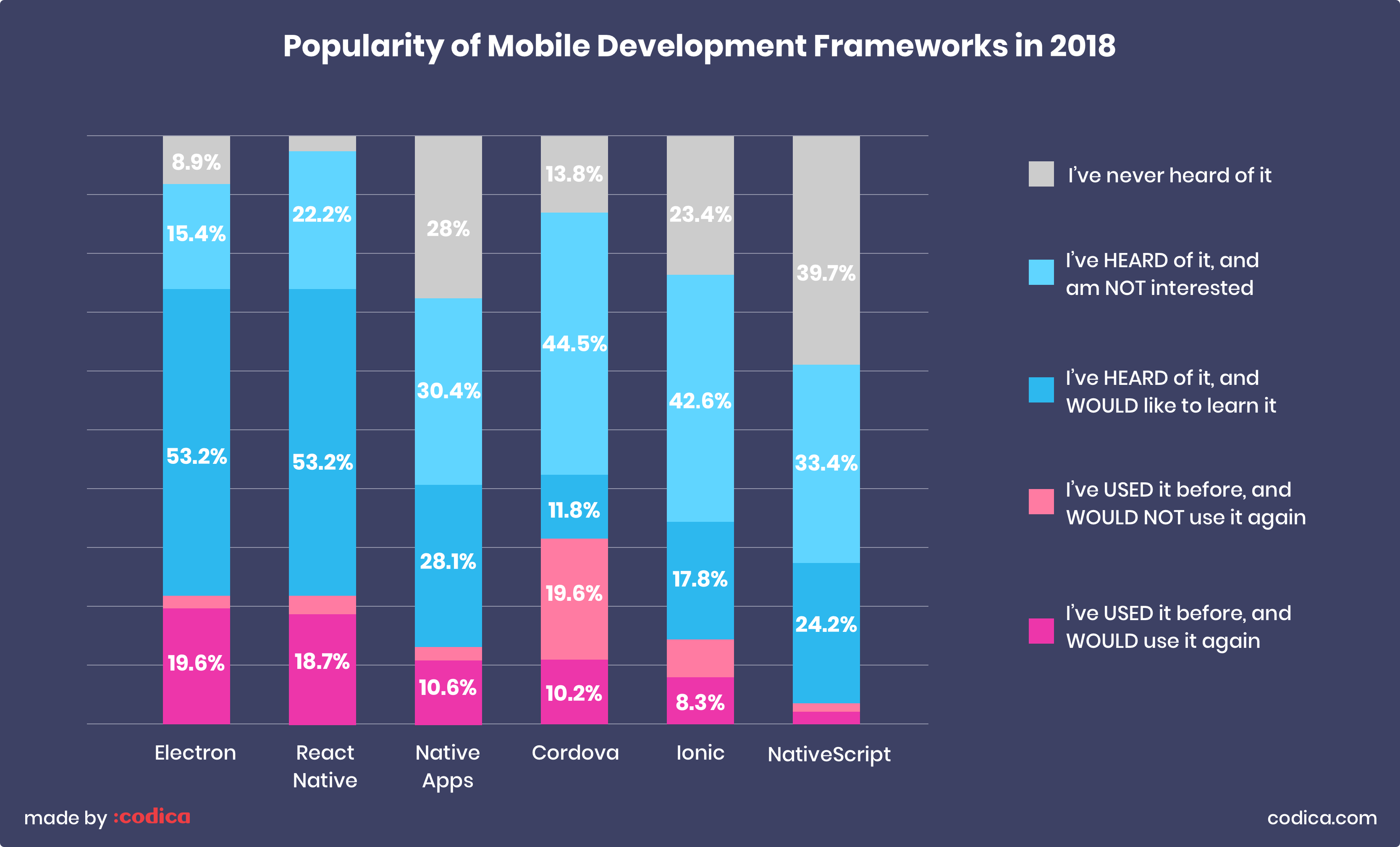 Chart: Popularity of mobile development frameworks in 2018 | Codica