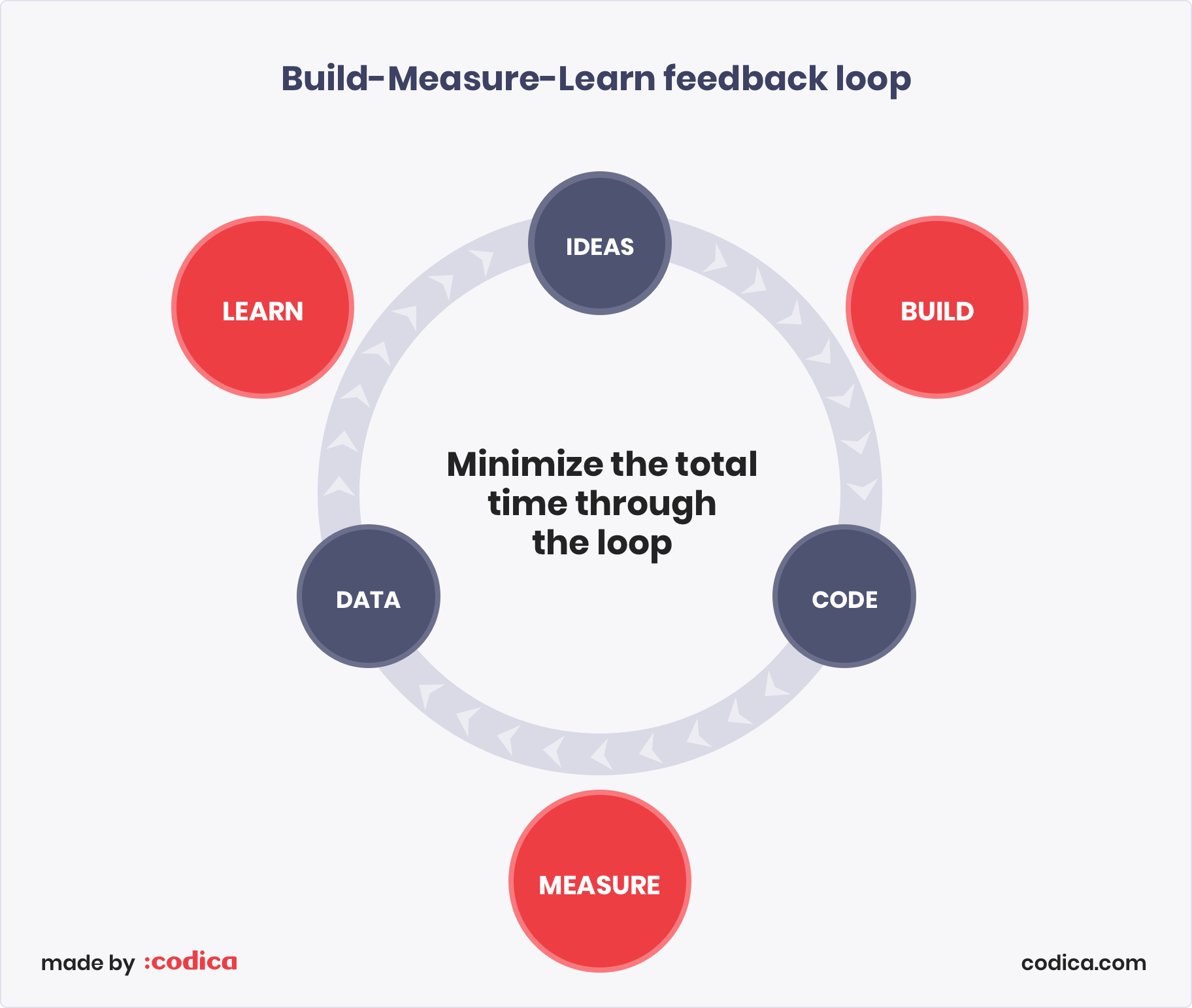 Lean Startup methodology: Build-Measure-Learn (BML) feedback loop | Codica