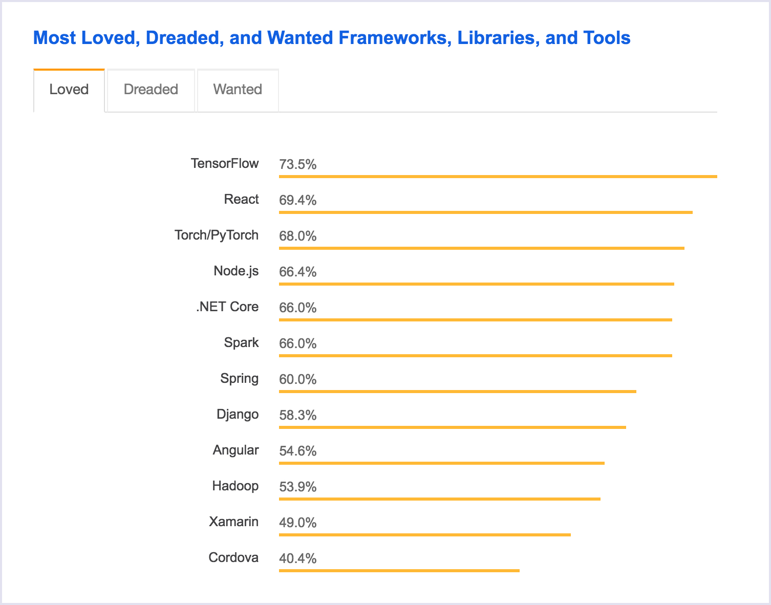 Stack Overflow 2018 Survey: Most loved, dreaded and wanted frameworks, libraries and tools | Codica