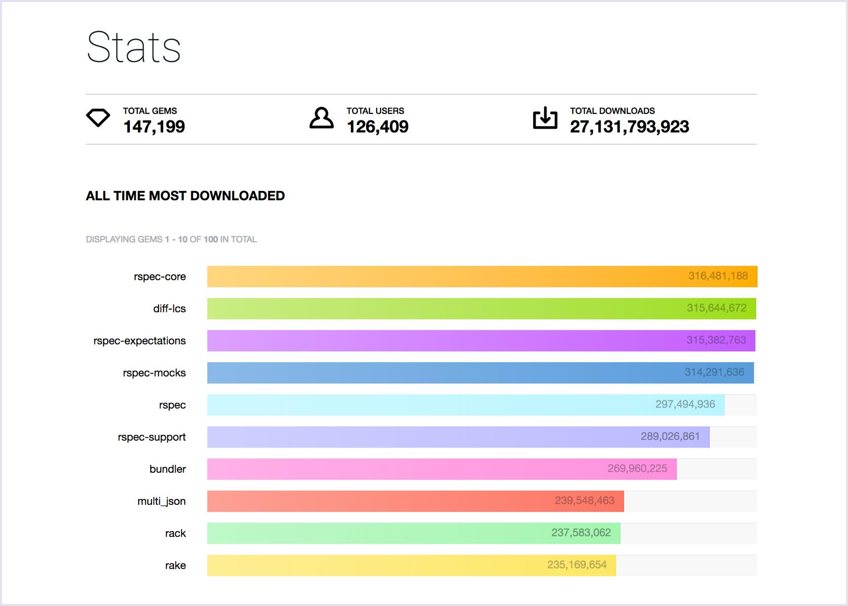 Ruby gems statistics | Codica