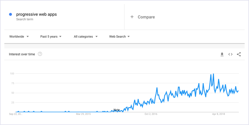 Google Trends: PWA (progressive web apps) popularity worldwide 2013-2018 | Codica