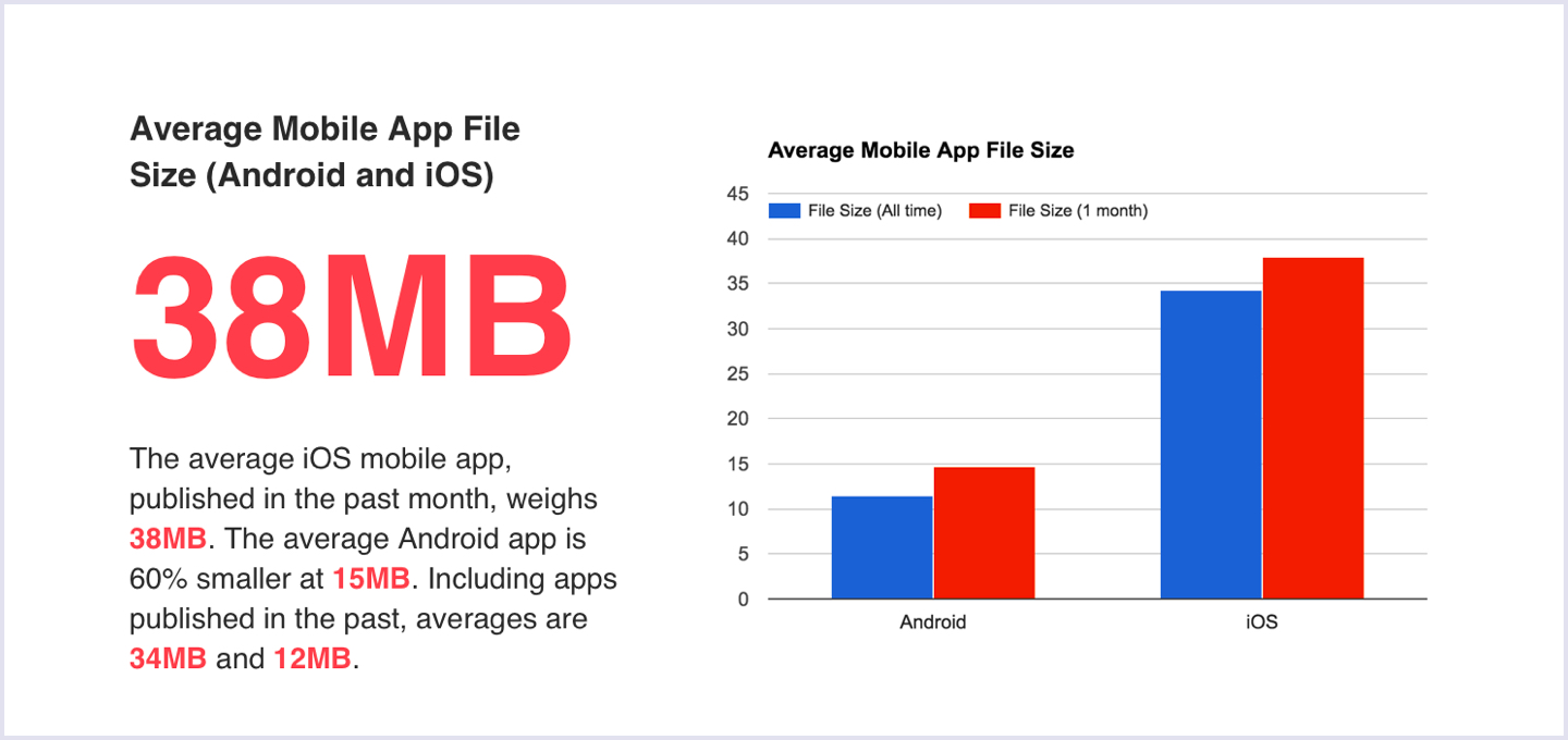 Average mobile app file size (Android and iOS) | Codica