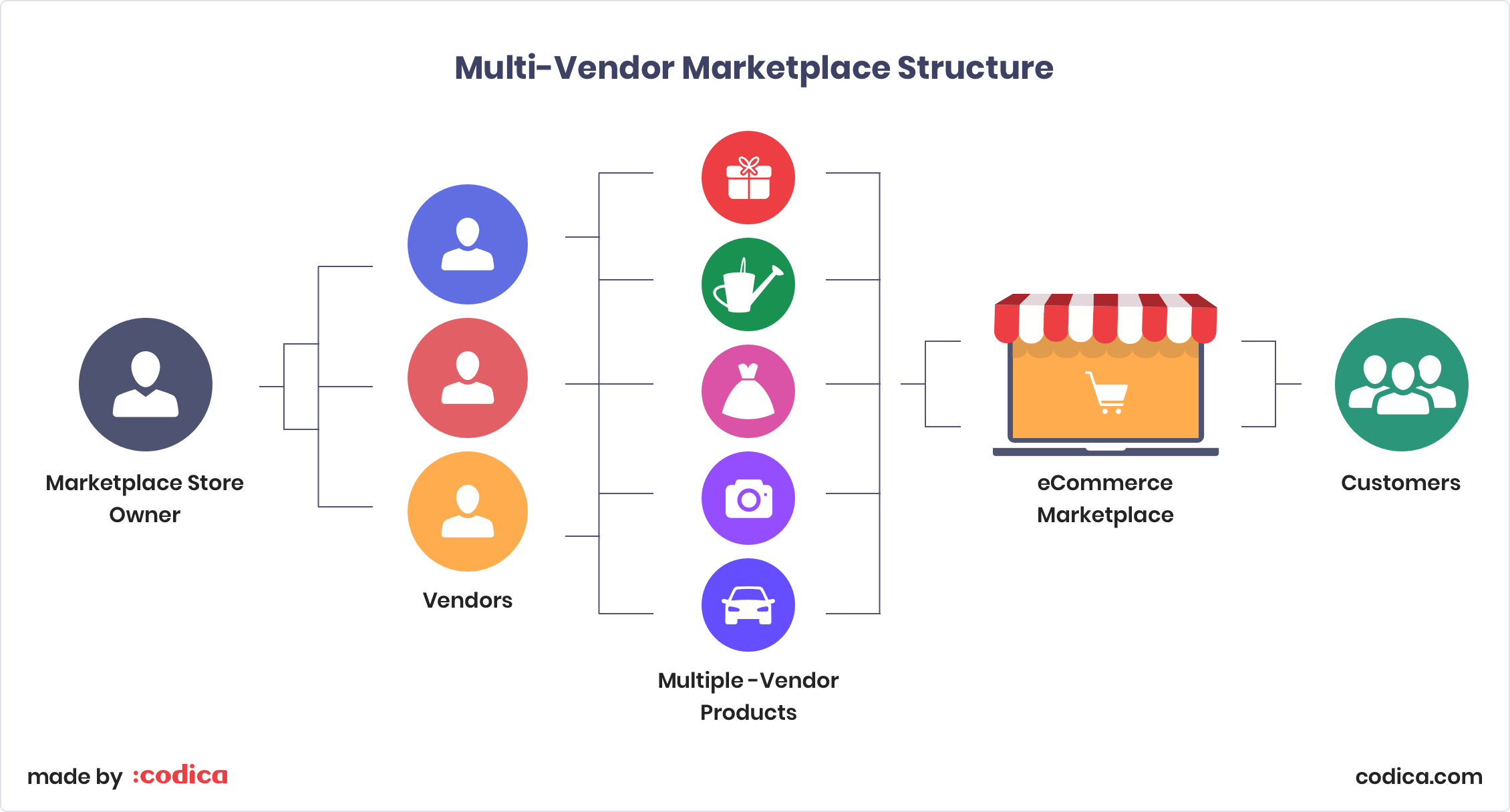 Multi-vendor marketplace structure | Codica