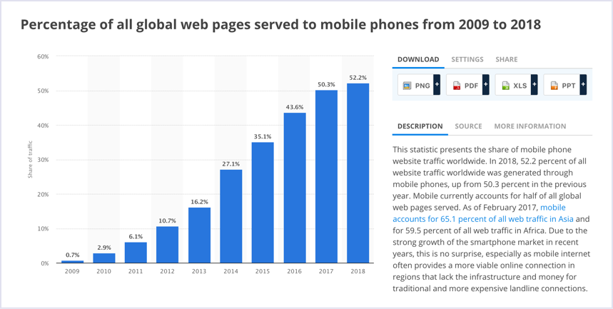Statistics: Percentage of all global web pages served to mobile phones from 2009 to 2018 | Codica