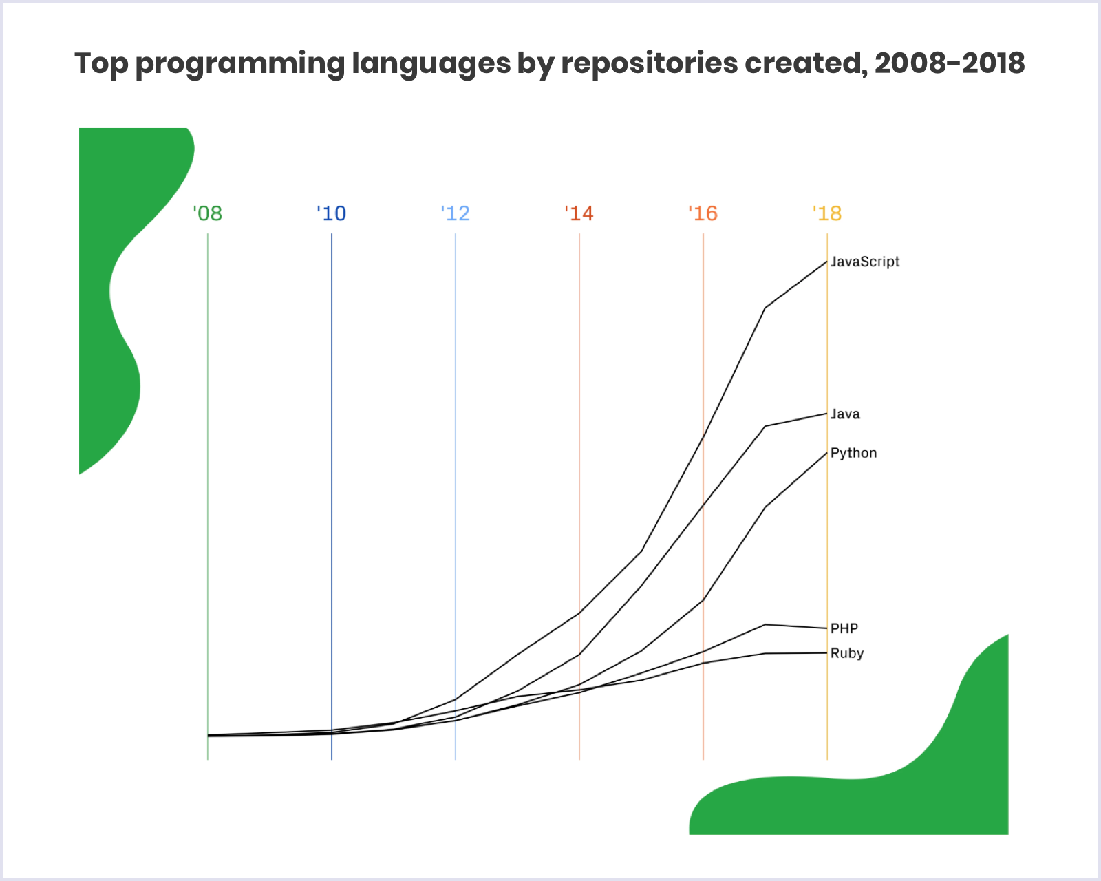 Top programming languages by Github repositories created, 2008-2018 | Codica