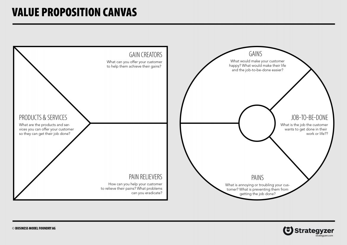 Value Proposition Canvas by Strategyzer | Codica