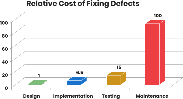 Relative Costs of Fixing Software Bugs Depending on the Stage Discovered | Codica