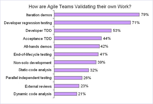 TDD adoption: How are Agile teams validating their own work? | Codica