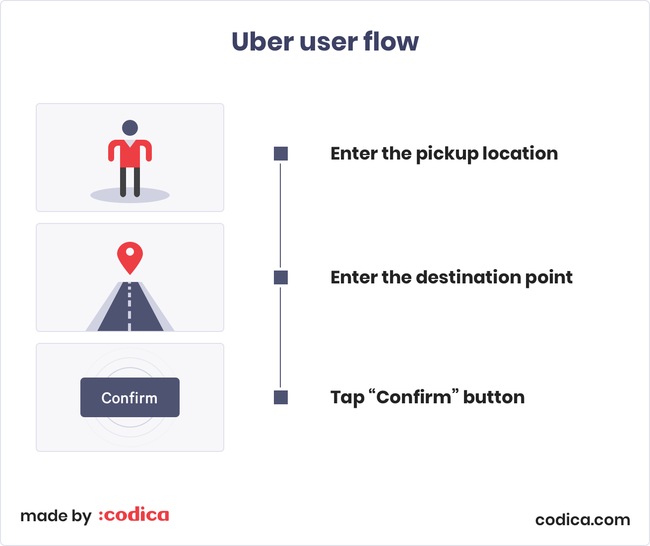 How to create an MVP: Uber user flow | Codica