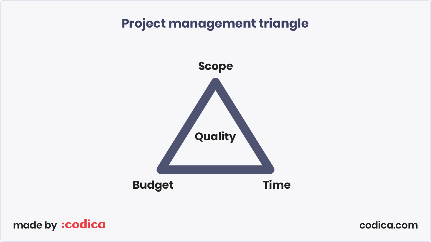Project management triangle: Scope - Budget - Time - Quality | Codica