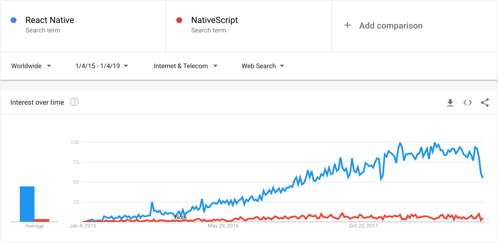 Google trends: React Native vs NativeScript, 2015-2019 | Codica
