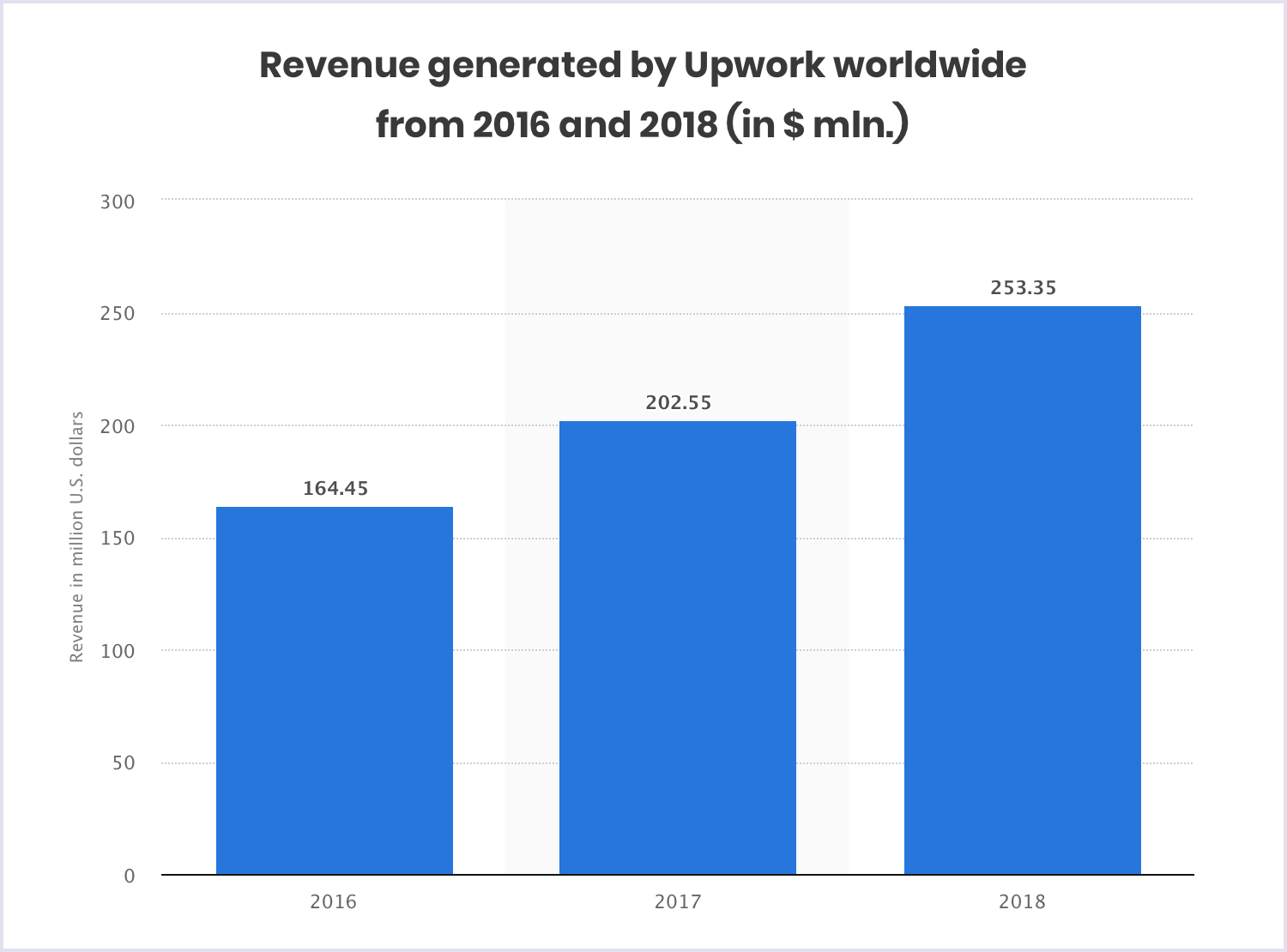 Statistics: Upwork revenue worldwide 2016-2018 | Codica