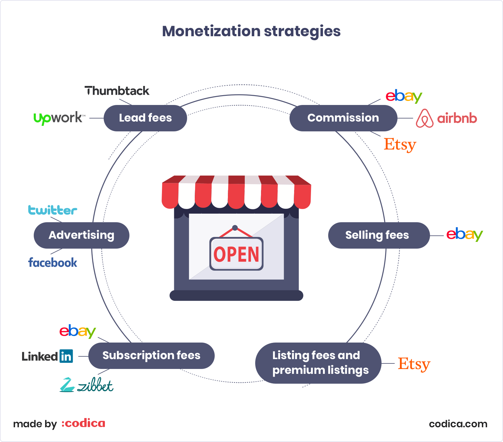 6 Best Marketplace Monetization Strategies To Succeed Codica
