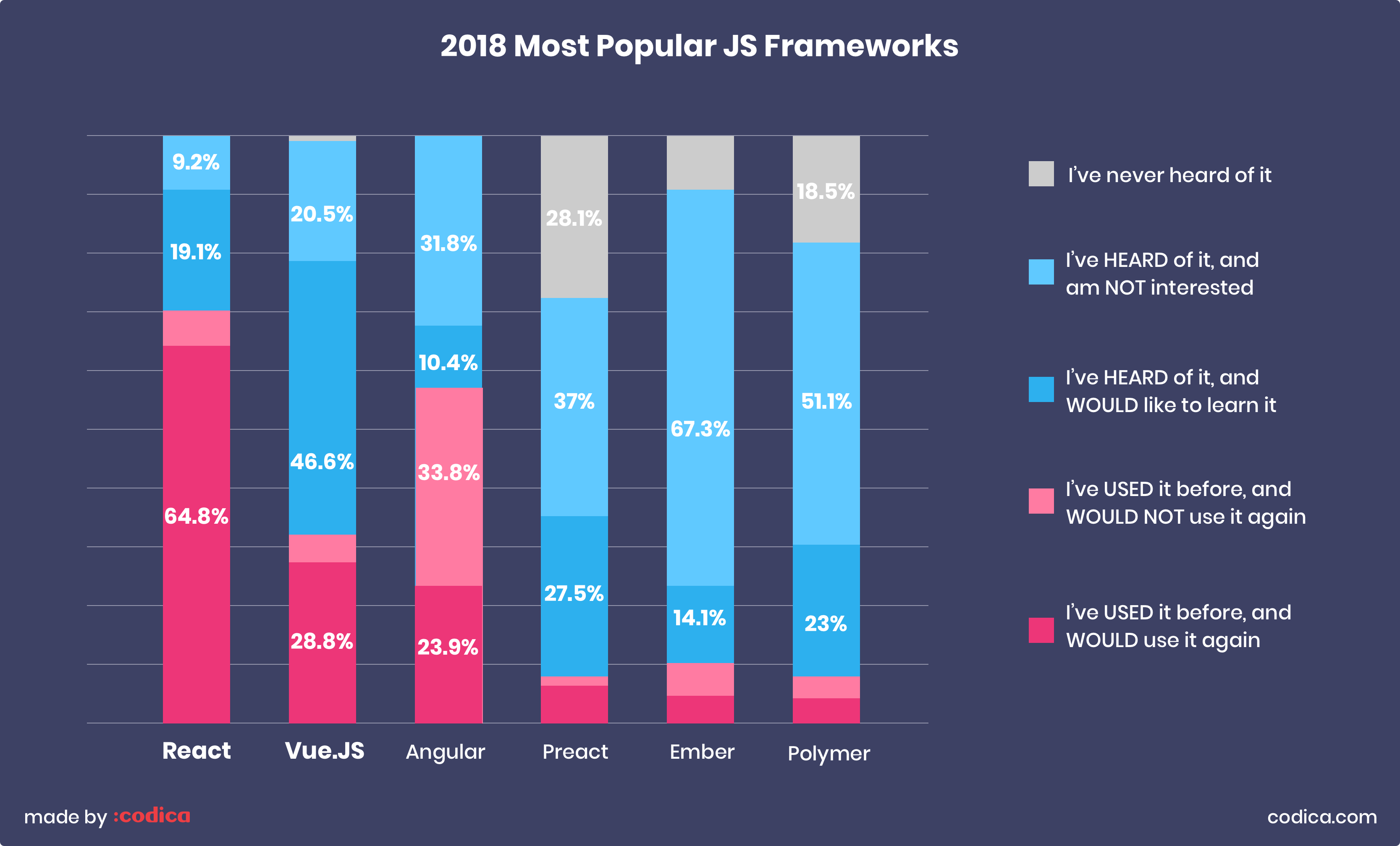 Vue vs React: Most popular Javascript frameworks in 2018 | Codica