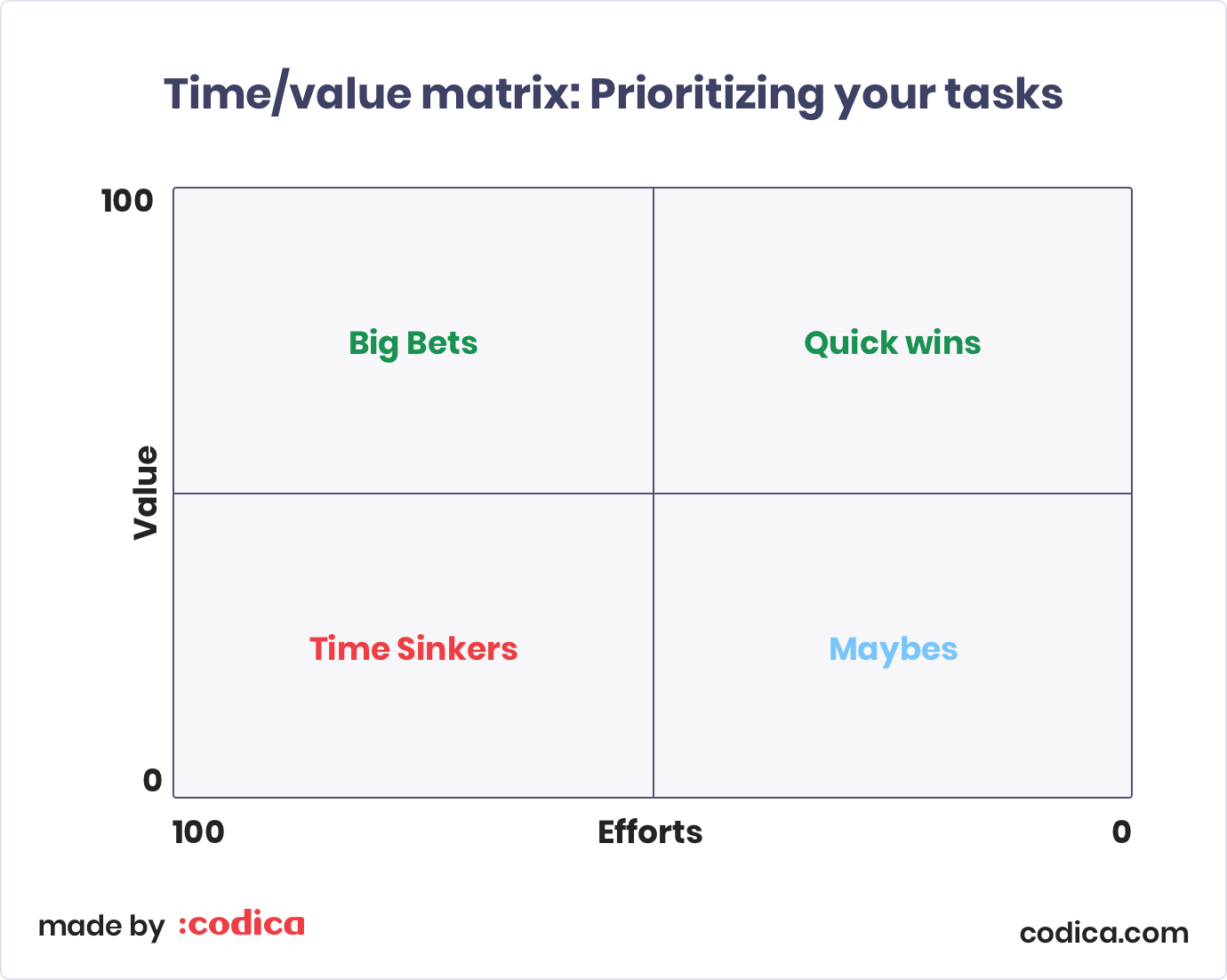 Time-Value Matrix for Project Managers: How to prioritize your tasks | Codica