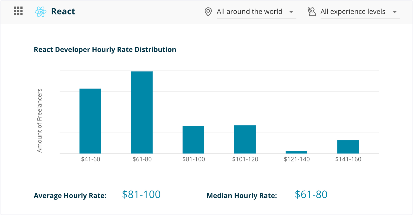 React developers hourly rate distribution | Codica