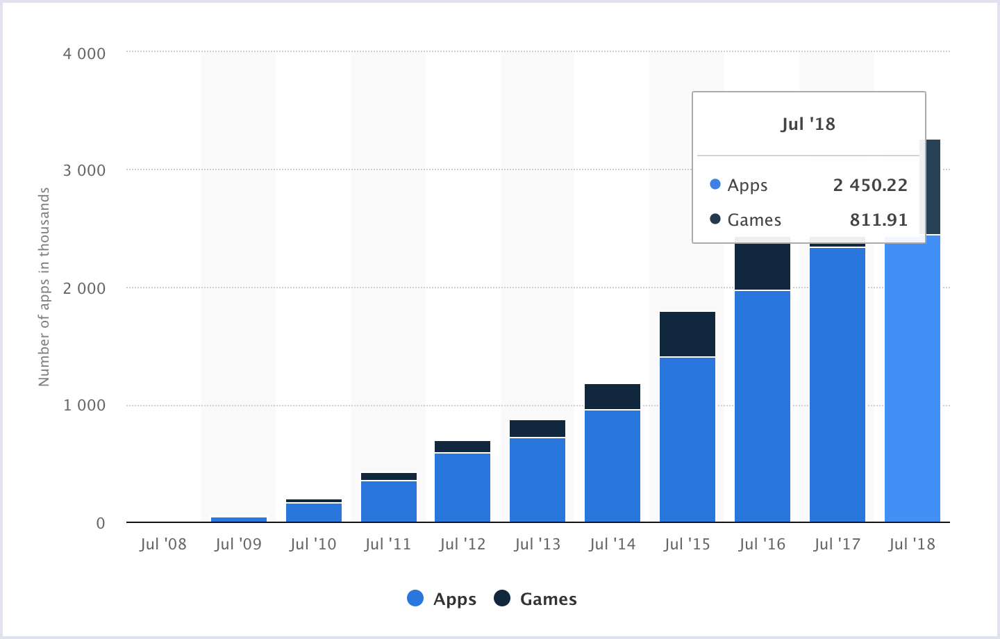 Statistics - Number of mobile applications on Apple App Store, 2008-2018 | Codica