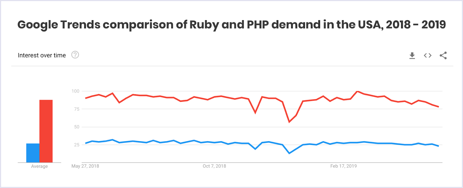 Google Trends on Ruby and PHP demand in the USA | Codica