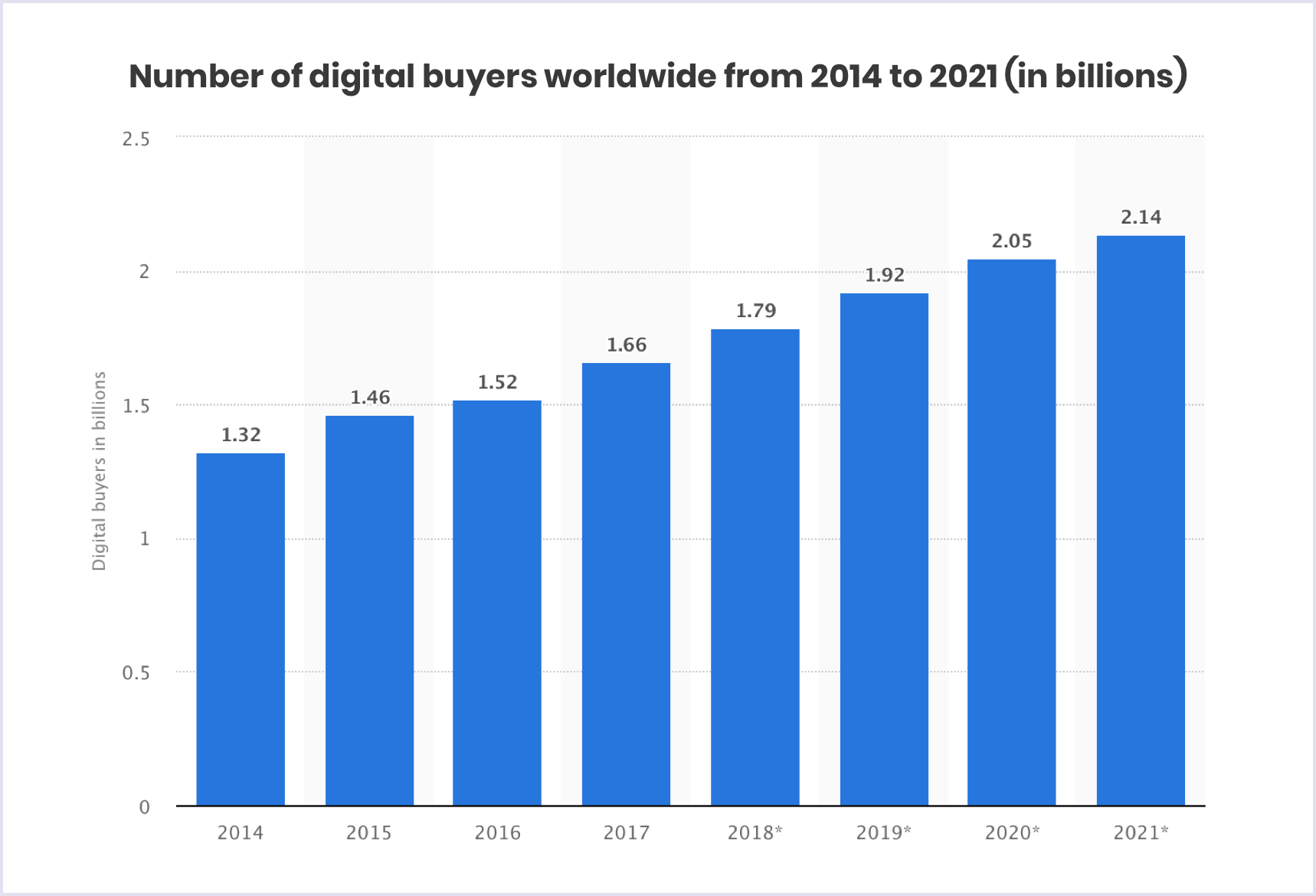 Statistics: Number of digital buyers worldwide, 2014-2021 | Codica