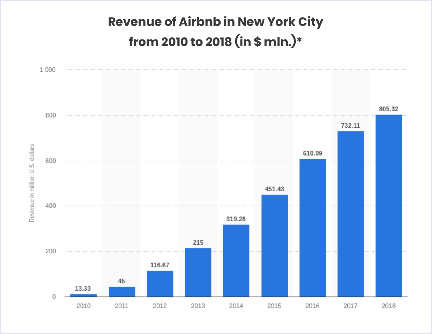Statistics: Airbnb revenue in New York, 2010-2018 | Codica