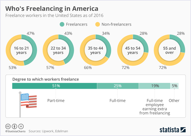 Statista: Freelance workers in the United States in 2016 | Codica
