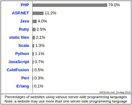 Statistics: usage of server-side programming languages for websites | Codica