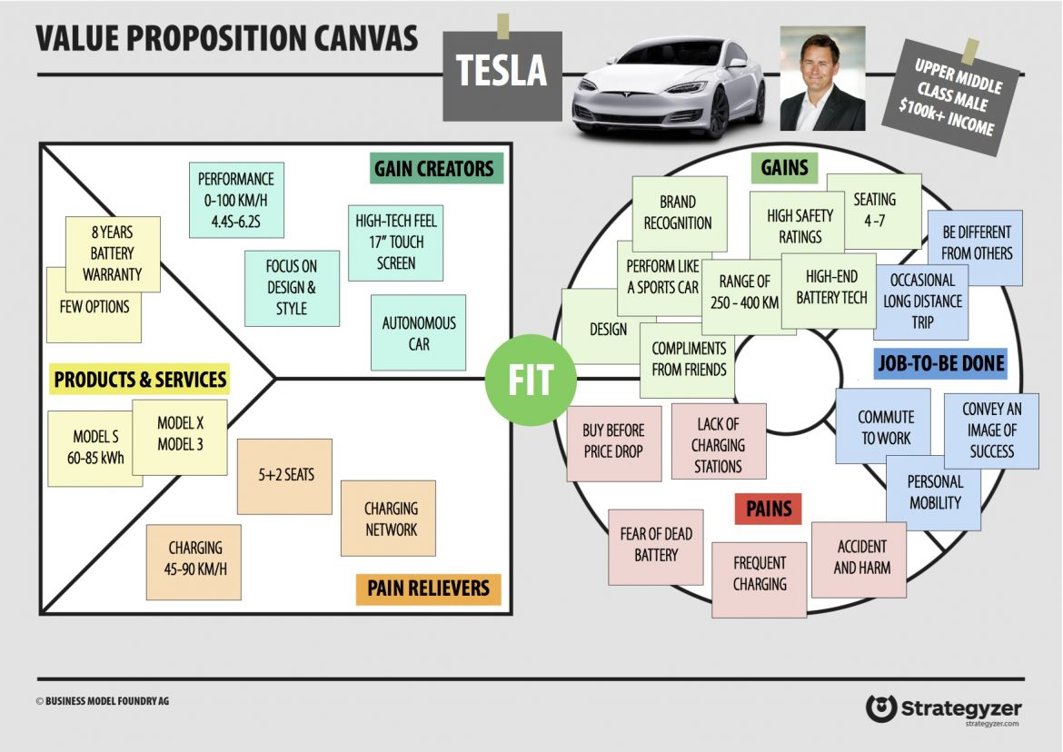 Value Proposition Canvas: Tesla VPC figuring out the best product-market fit | Codica