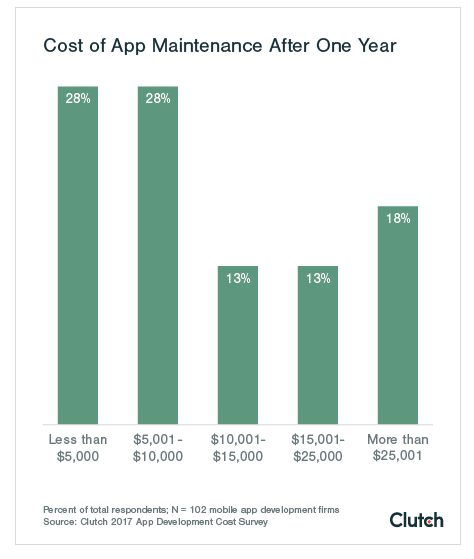 Cost of mobile app maintenance after one year | Codica