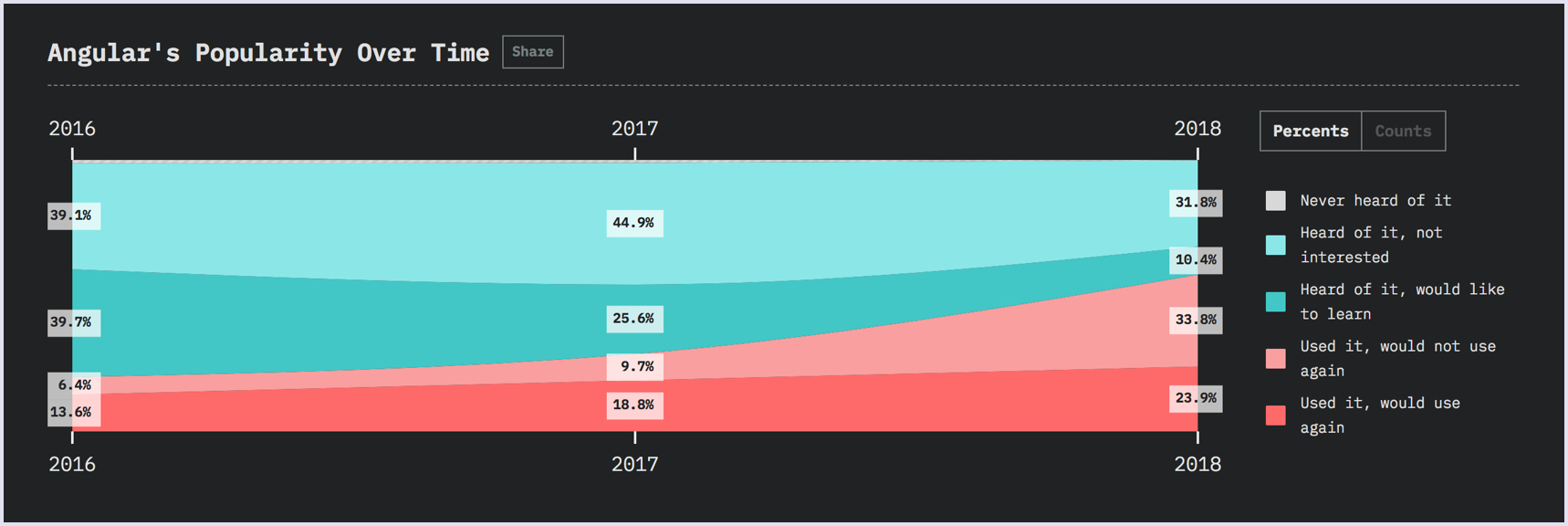 State of JS 2018: Angular's popularity over time | Codica