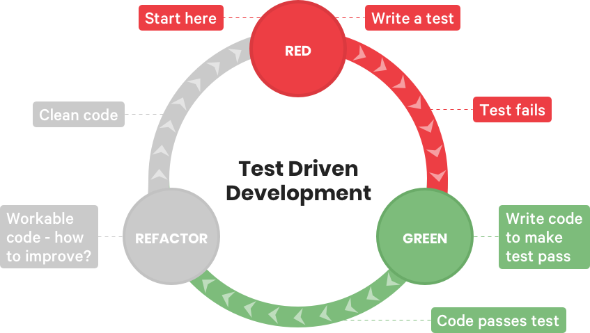 Test Driven Development cycle | Codica