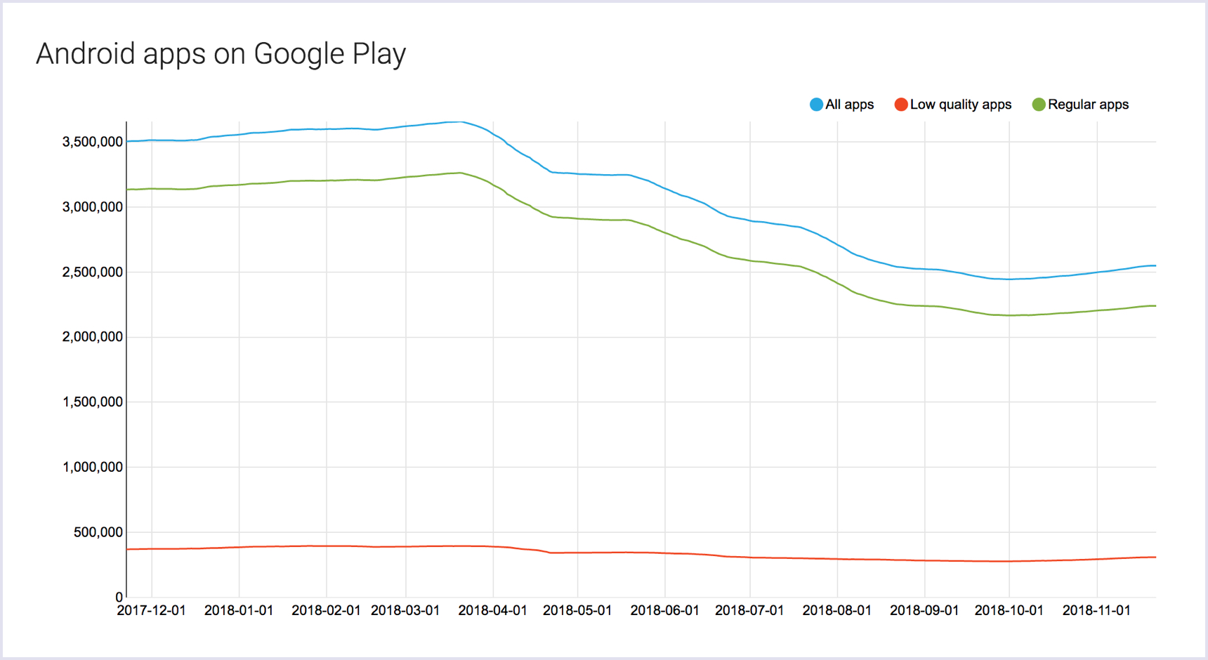 Number of mobile applications on Google Play Store 2017-2018 | Codica