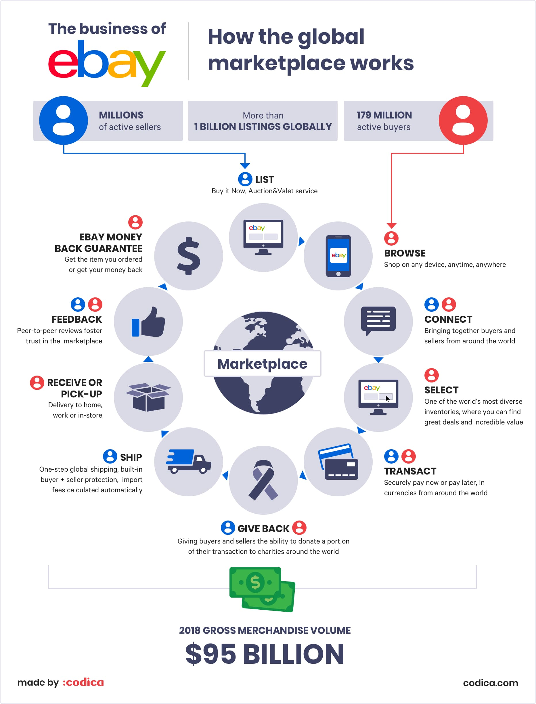Top online marketplaces: How Ebay works | Codica