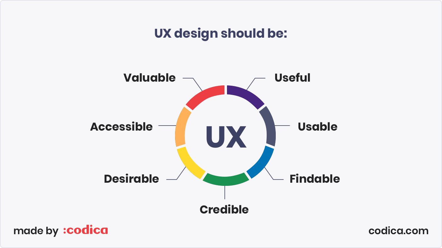 Requirements to UX design | Codica