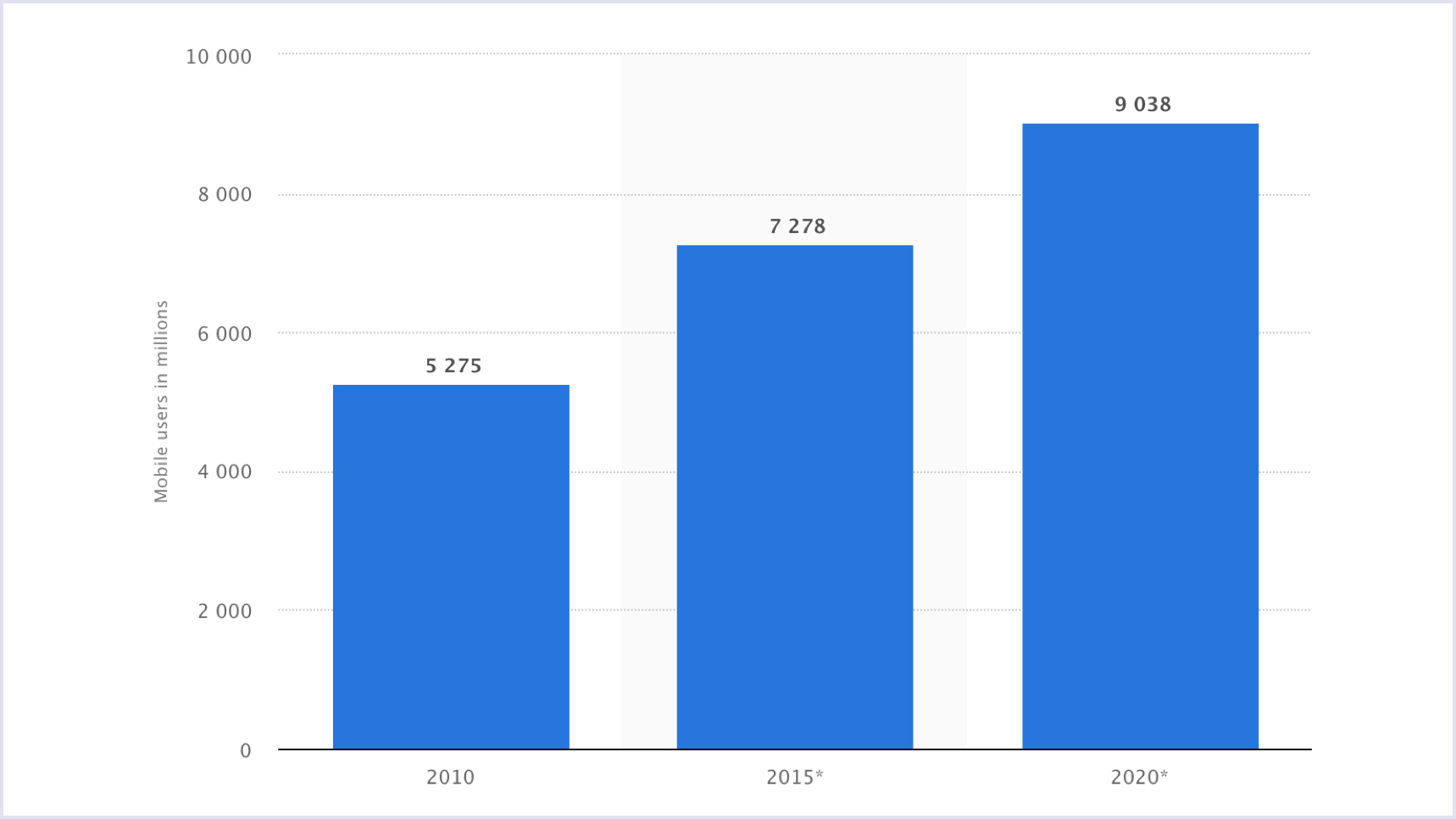 Statistics: Number of mobile users worldwide 2010-2020 | Codica