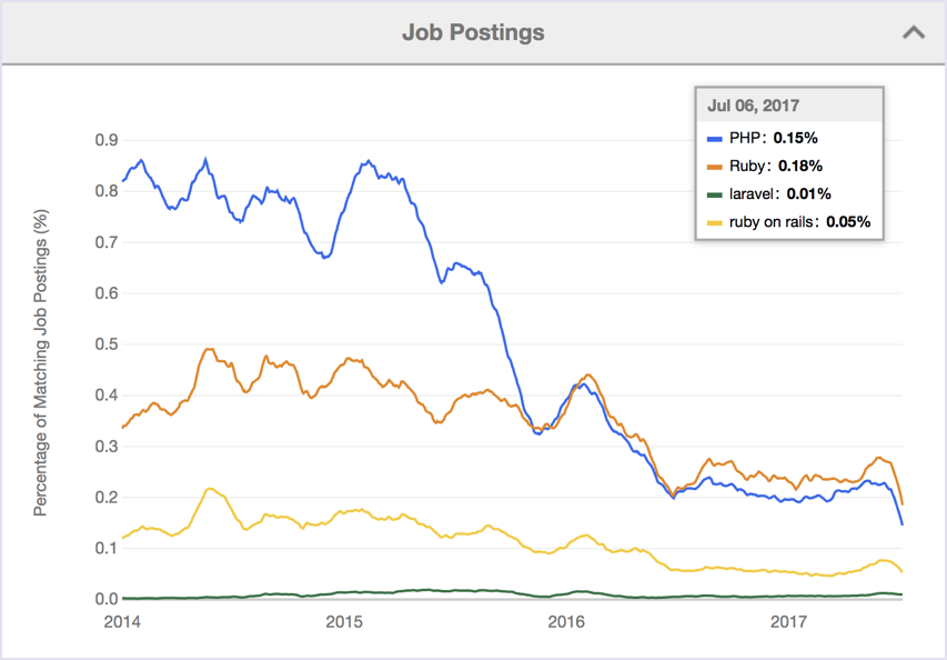 Indeed statistics 2014-2017: job postings Ruby vs PHP vs Ruby on Rails vs Laravel | Codica