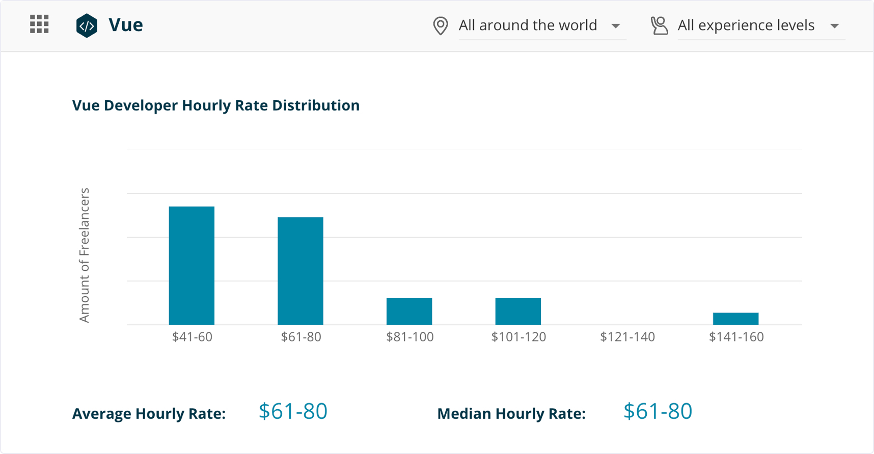 Vue developers hourly rate distribution | Codica