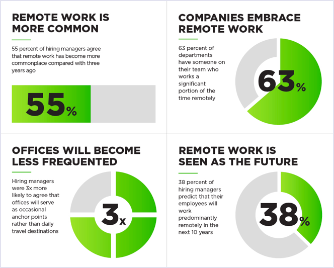 Future Workforce Report 2018: 63% of companies have remote workers | Codica