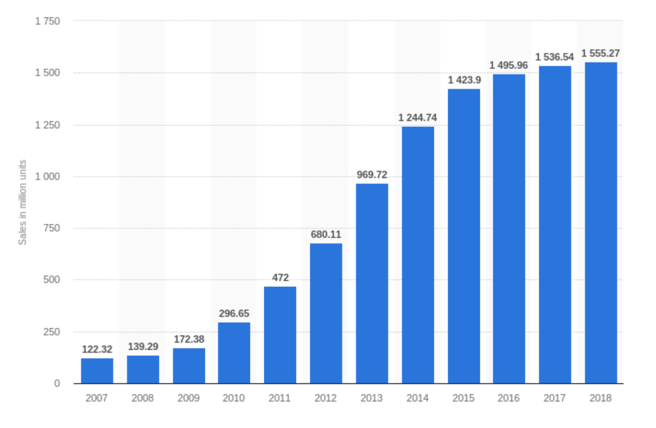 Statistics: global sales of mobile devices, 2007-2018 | Codica