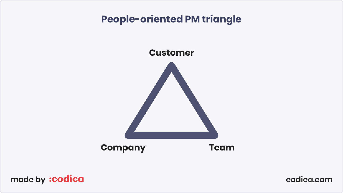 People-oriented project management triangle: Customer - Company - Team | Codica