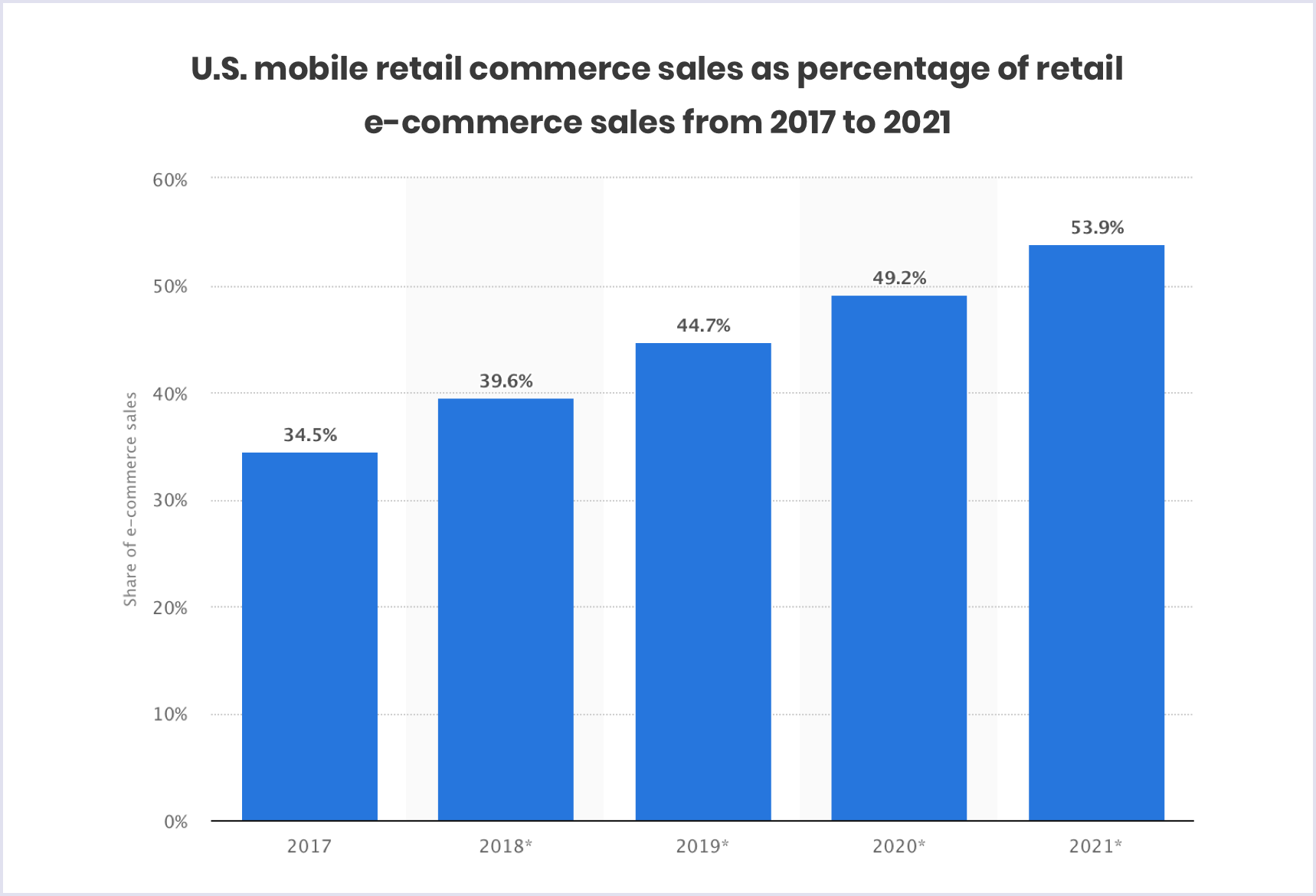 US mobile retail commerce sales as percentage of retail e-commerce sales in 2017-2021 | Codica